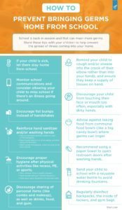 How to Avoid Bringing Germs Home from School Infographic