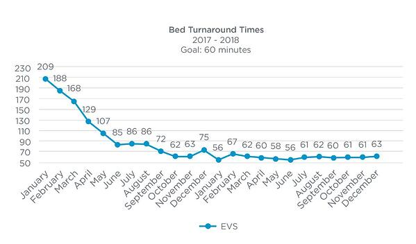 line graph-texas hospital bed turnaround times-1