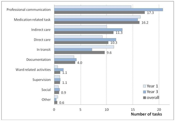 nurse tasks per hour