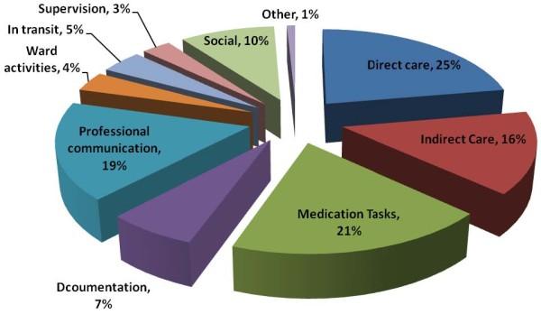 time nurses spend on tasks